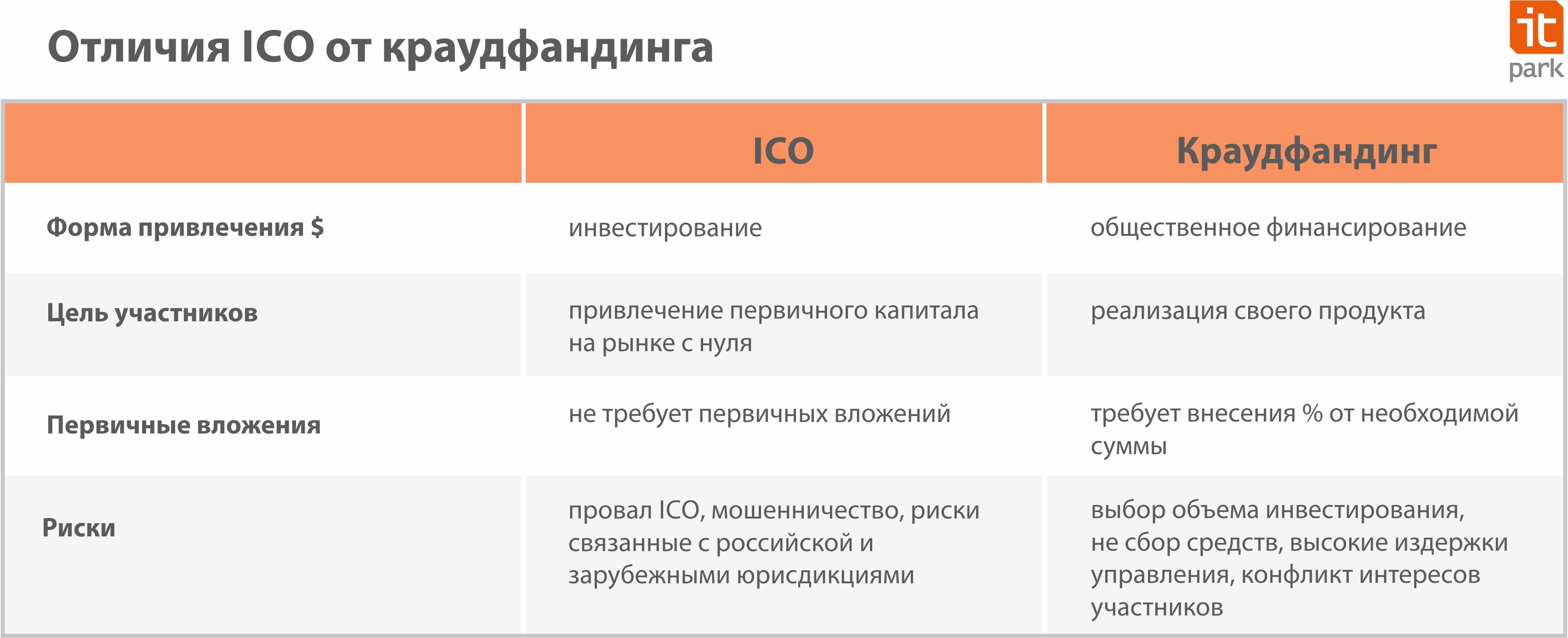 Отличия ICO и краудфандинга