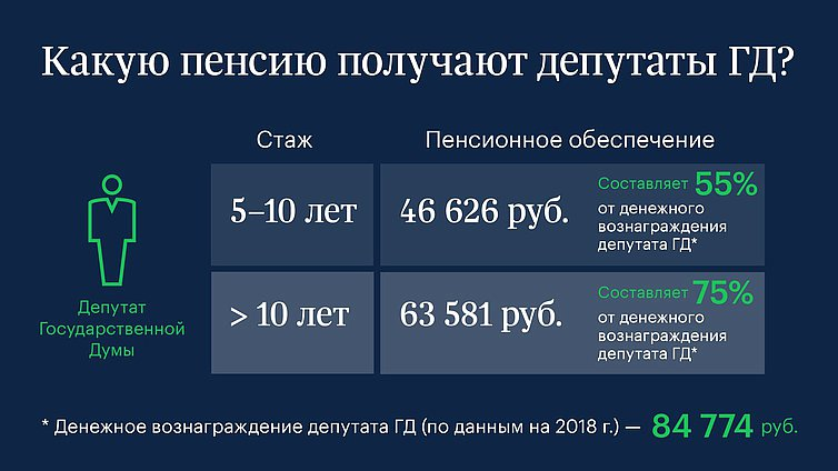 Какую пенсию получают депутаты Госдумы РФ?