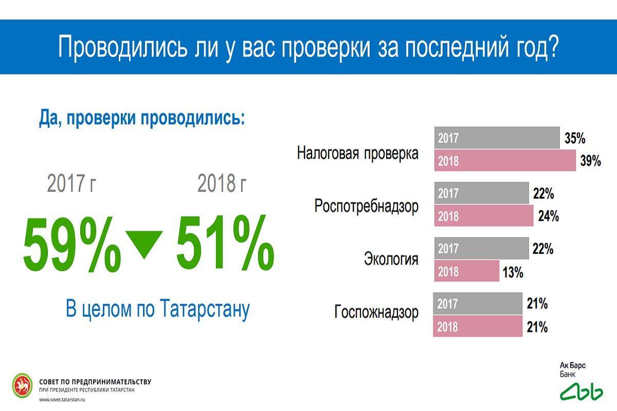 деловой климат в Татарстане, бизнес
