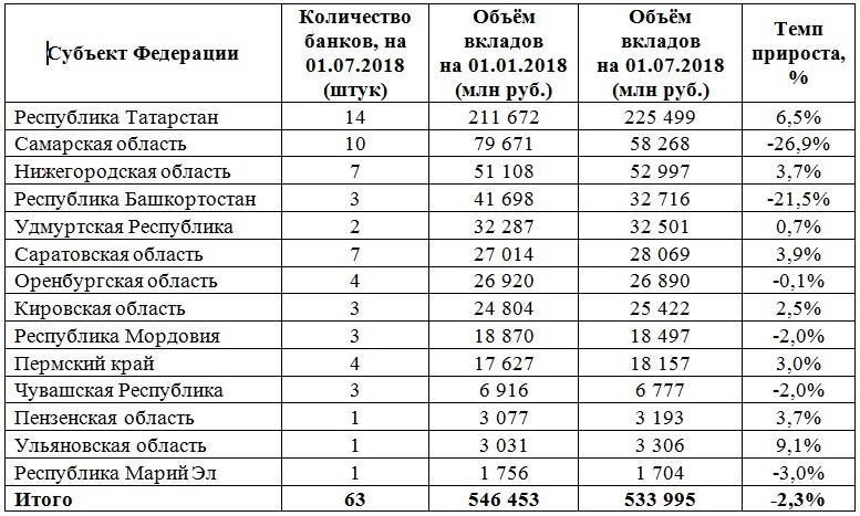 вклады в банках Татарстана