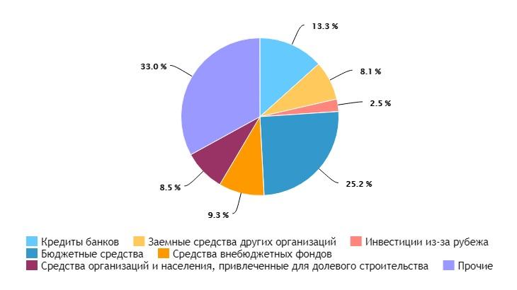 Структура инвестиций в основной капитал Татарстан