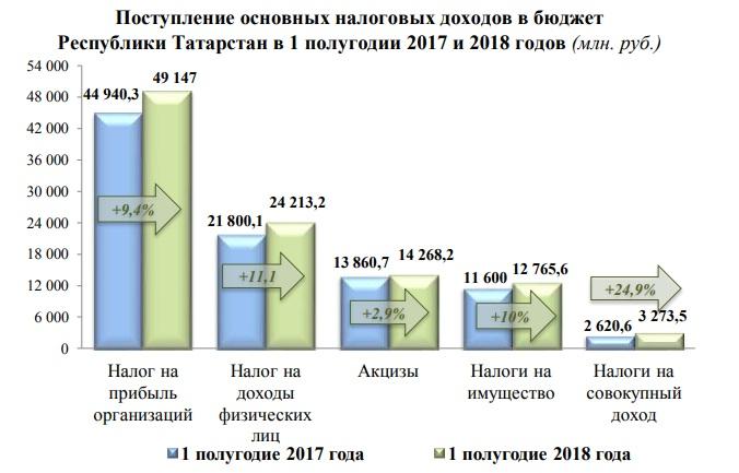 сбор налогов в Татарстане, 1п. 2018 года
