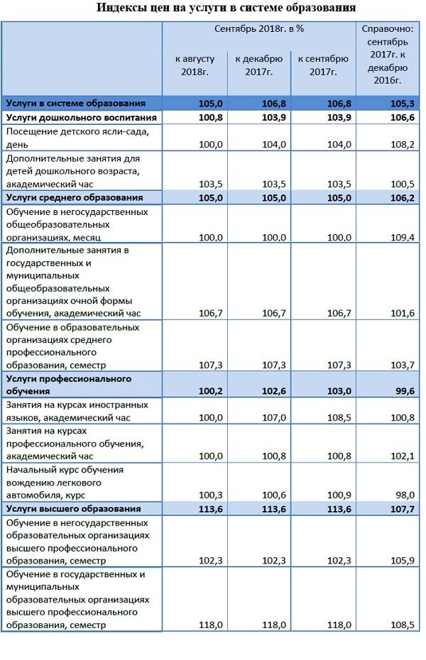 Сколько стоит образование в Татарстане