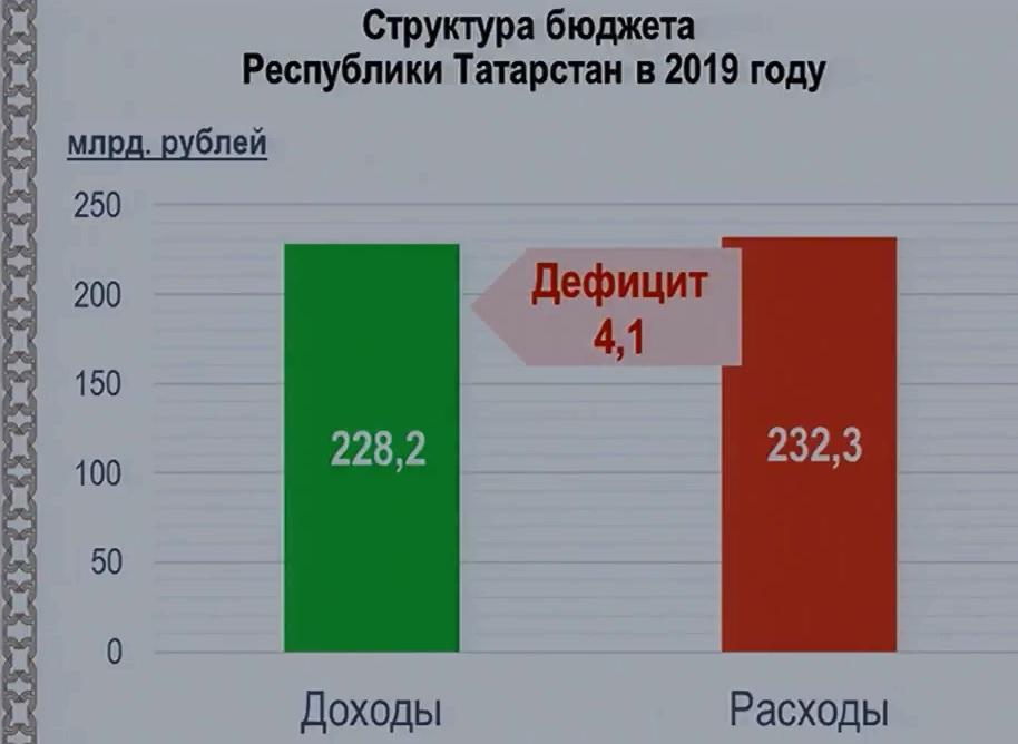 бюджет Татарстана 2019