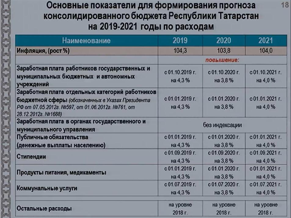 основные расходы бюджета Татарстана 2019-2021гг.