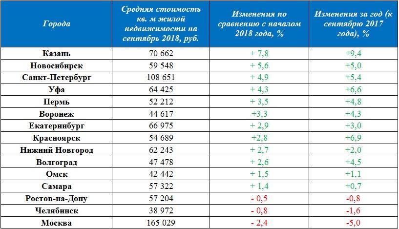 цены на жилье в городах РФ