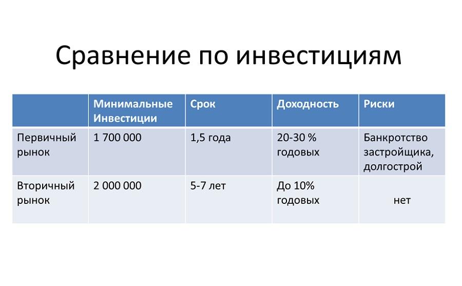 Инвестиции в недвижимость в Казани