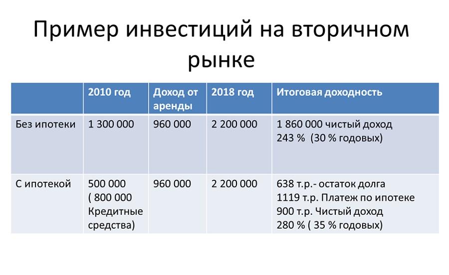Инвестиции во вторичное жилье в Казани