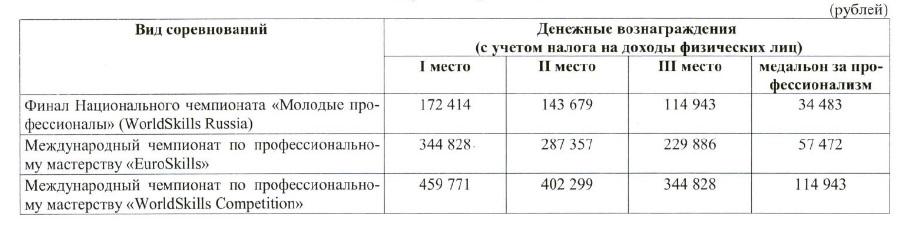 деньги для победителей WorldSkills в Казани