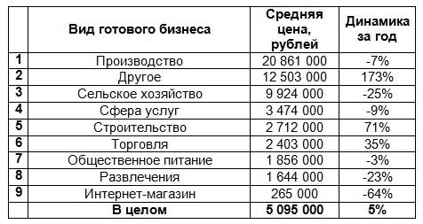 Цена готового бизнеса в Казани 2018