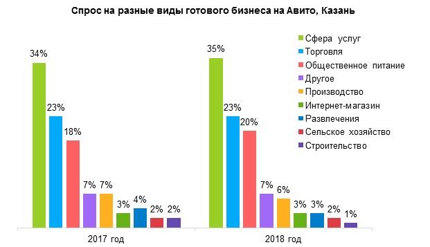 готовый бизнес Казань 2018