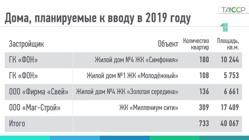 Дольщикам Казани обещали сдать 4 долгостроя в 2019 году