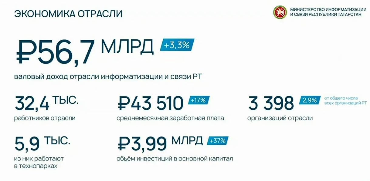 отрасль информатизации Татарстана 2018