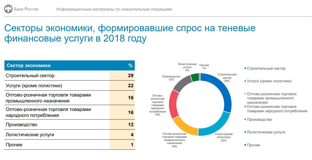 Сомнительные операции в РФ 2018