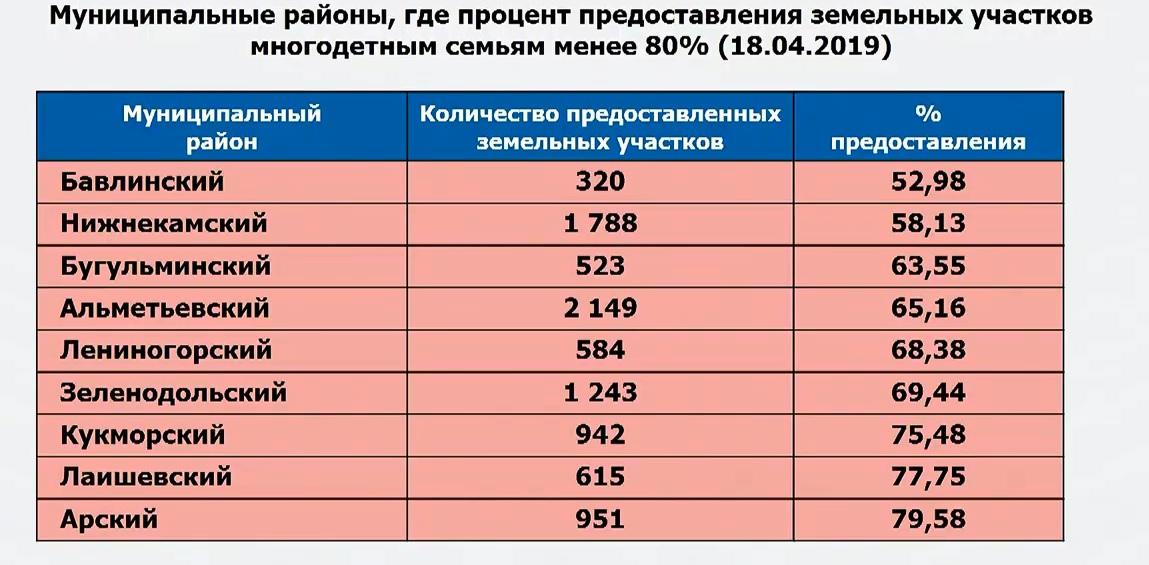 Районы аутсайдеры в РТ по участкам для многодетных семей