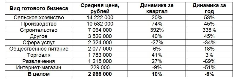 готовый бизнес в Казани 1кв.2019