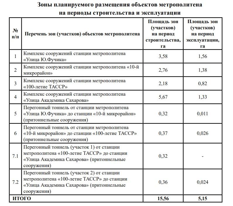 станции второй ветки метро в Казани