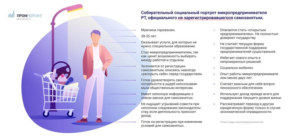 портрет серого самозанятого в Татарстане