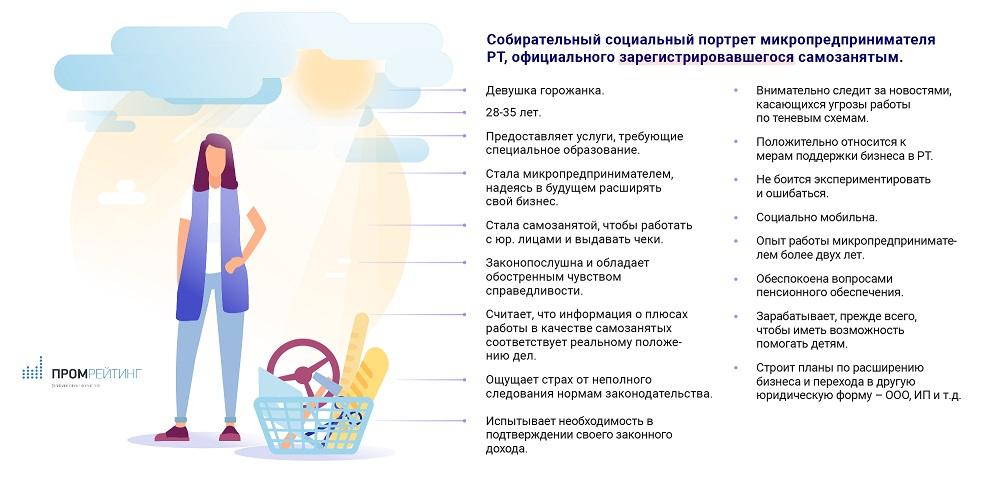 портрет самозанятого в Татарстане