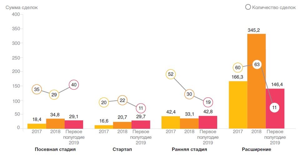 Венчурные инвестиции в стартапы в РФ