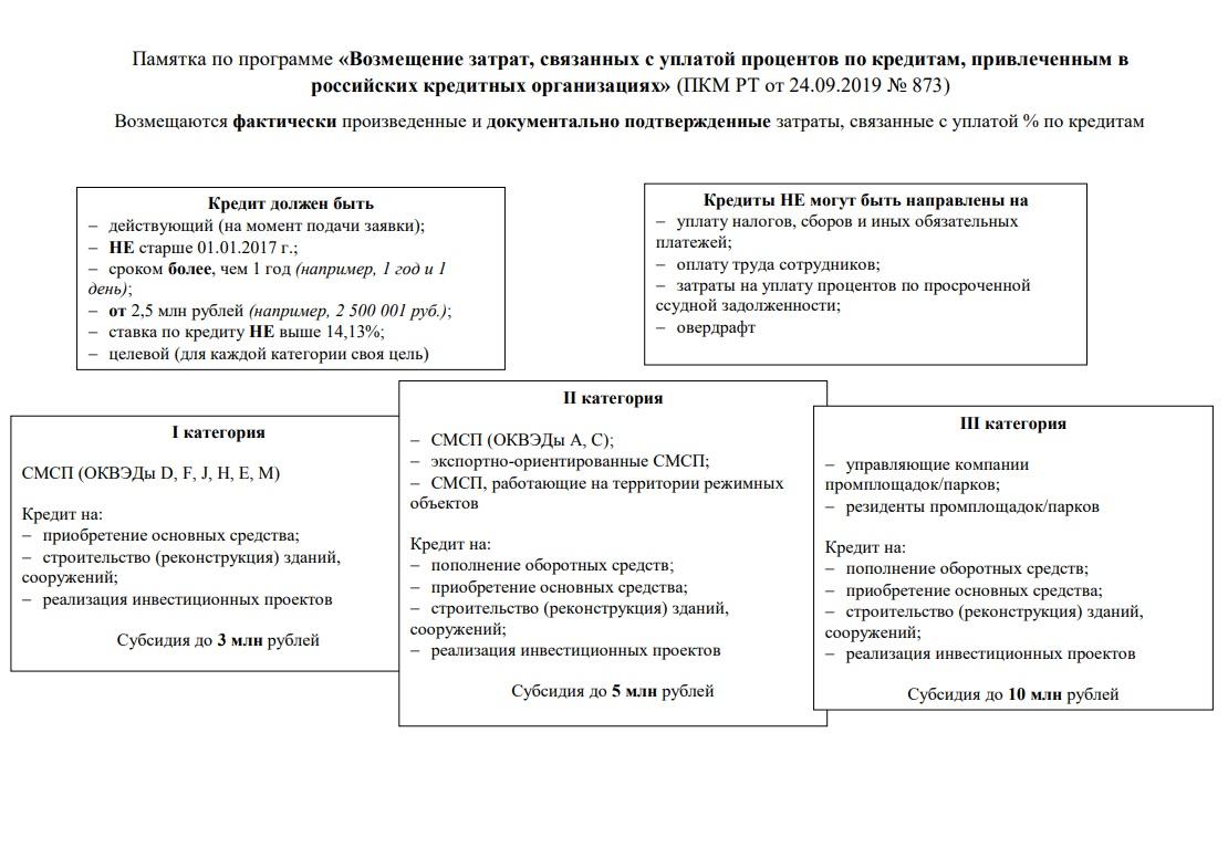 Программа субсидирования уплаты процентов по кредитам в Татарстане