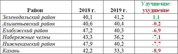 индекс деловой активности крупные города Татарстана