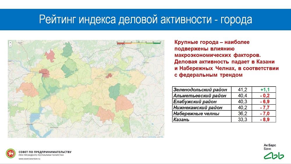 рейтинг индекса деловой активности_города РТ 2019