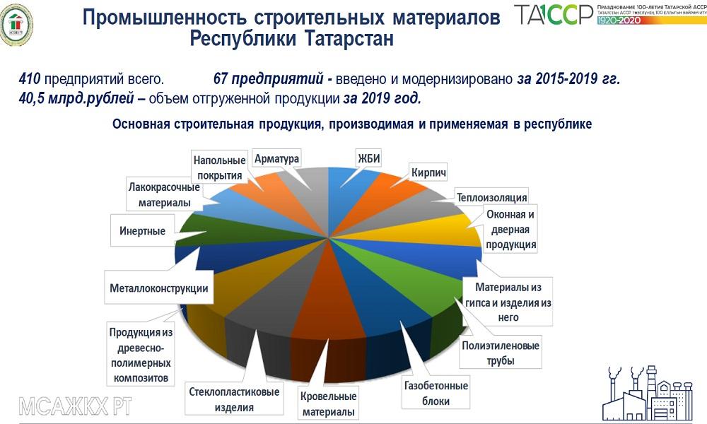 Промышленность стройматериалов в Татарстане
