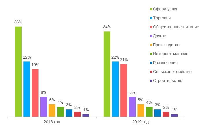 Спрос на готовый бизнес в Казани 2019