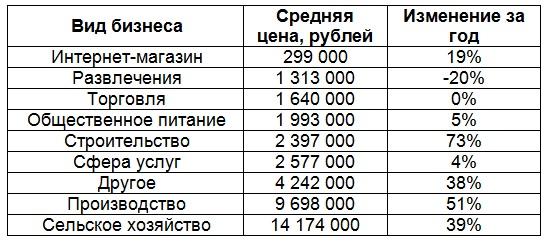 Средняя стоимость готового бизнеса в Казани 2019
