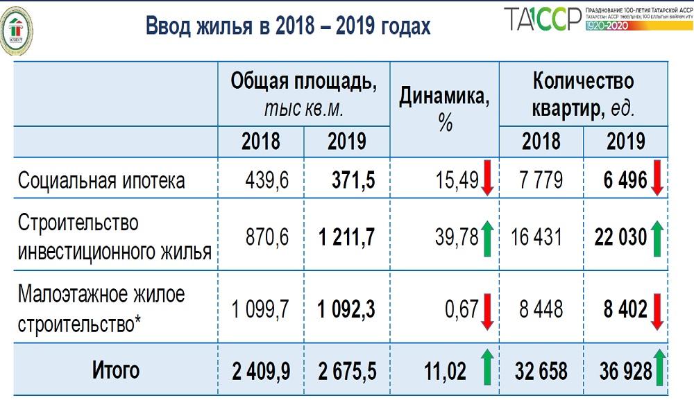 Ввод жилья в Татарстане