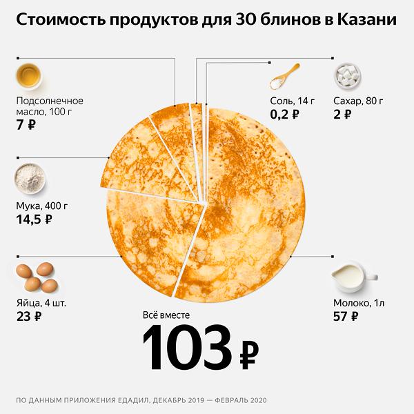 Стоимость приготовления блинов на Масленицу 2020 в Казани