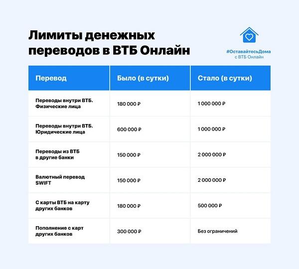 Лимиты денежных переводов ВТБ-Онлайн
