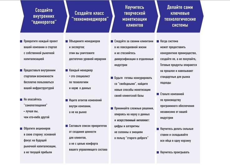 4 этапа цифровой трансформации