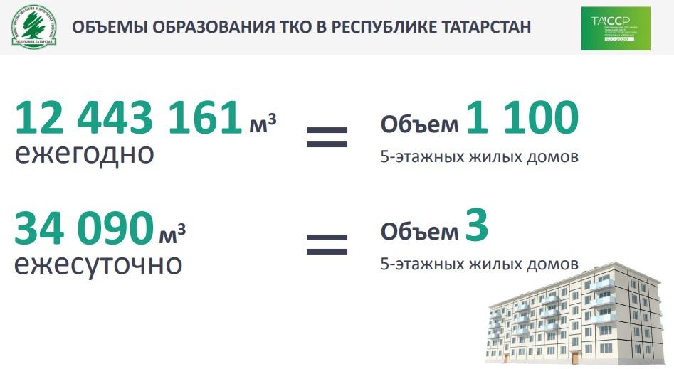 Объемы образования ТКО в Татарстане