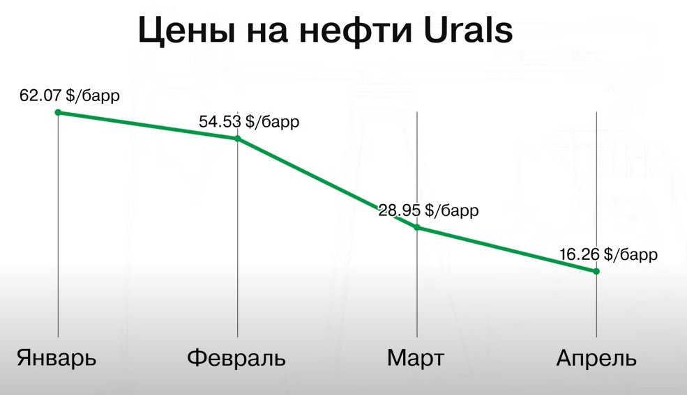 цена Urals