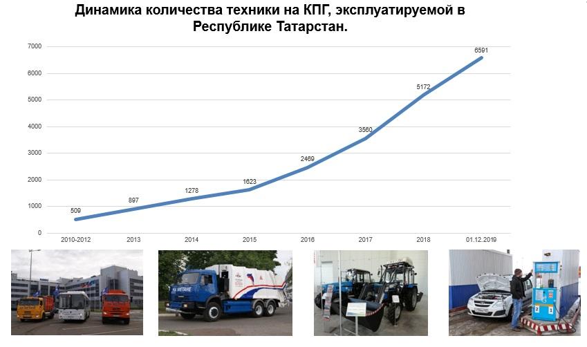 Газомоторная техника в Татарстане