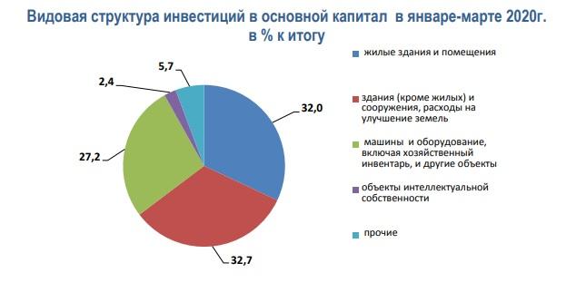 Инвестиции в основной капитал, Татарстан, 1кв. 2020