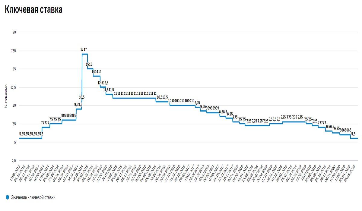Как менялась ключевая ставка ЦБ
