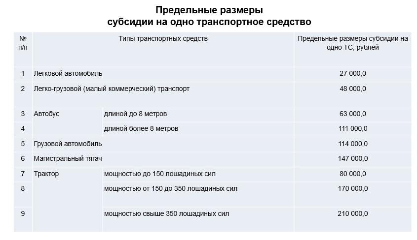 Размер субсидии в Татарстане при переводе авто на газ метан