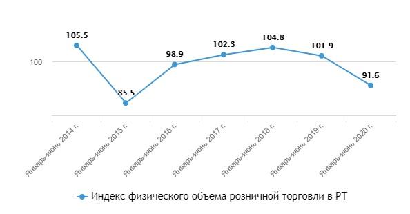Индекс объема розничной торговли