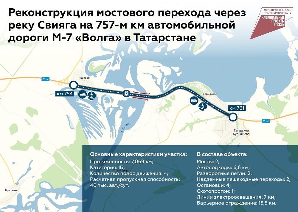 Мост через Свиягу на М7 в Татарстане