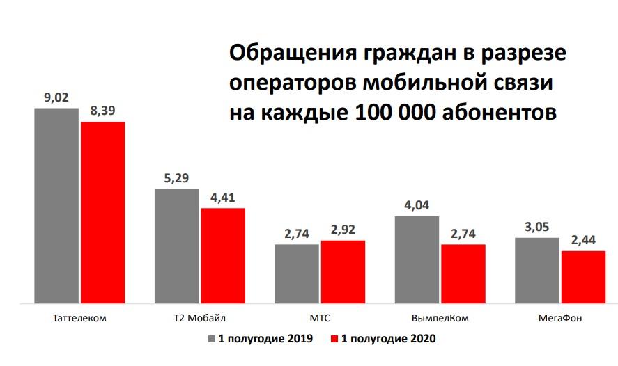 Жалобы на качество связи в Татарстане