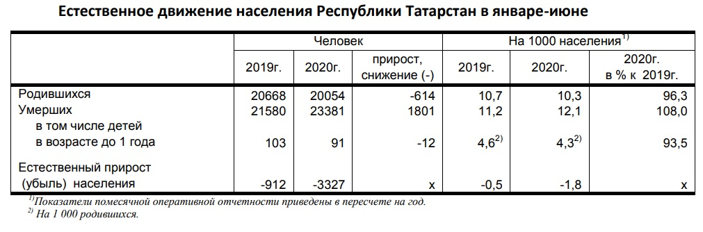 Естественная убыль населения Татарстана