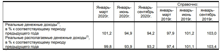 Падение доходов в Татарстане 2020 год