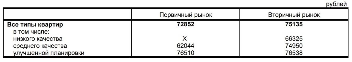 Средняя стоимость кв м жилья в Татарстане