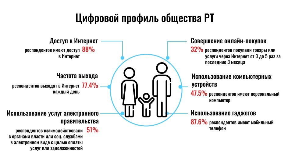 Цифровой профиль общества Татарстана