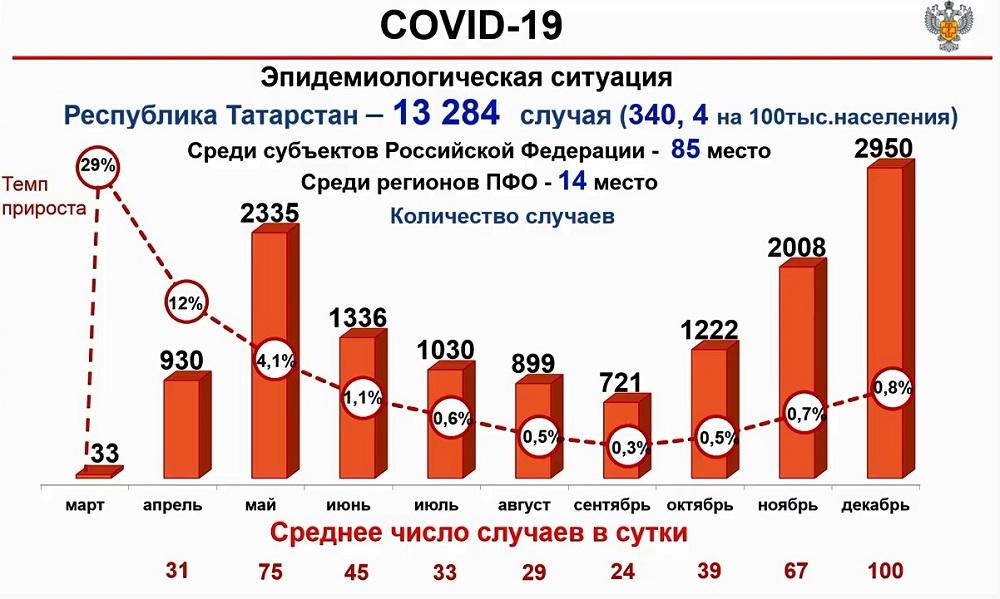 эпидситуация в Татарстане в 2020 году