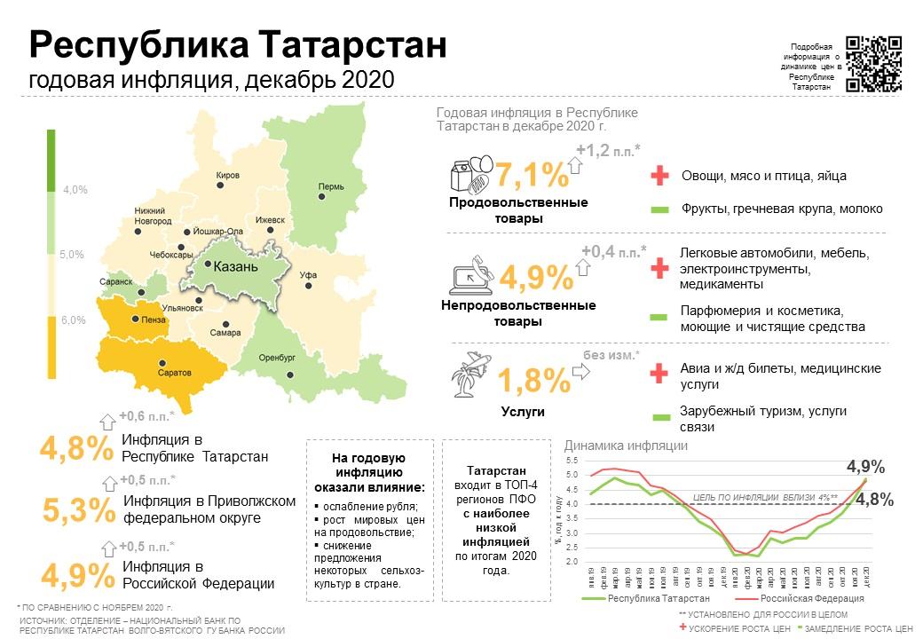 Инфляция в 2020 году в Татарcтане