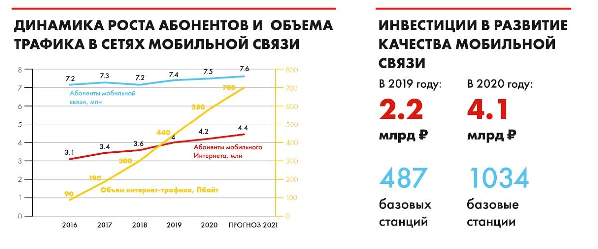 мобильная связь в Татарстане
